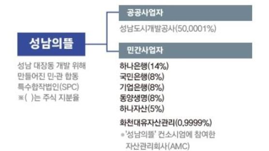 '3400억 배당' 천화동인 주인은? 화천대유 오너 지인이 주주